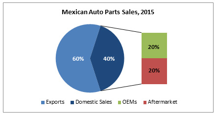 mexian_auto_parts_sales.jpg