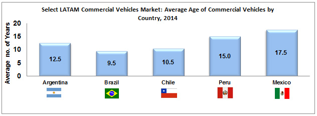 select_latam_commmercial_vehicles.jpg